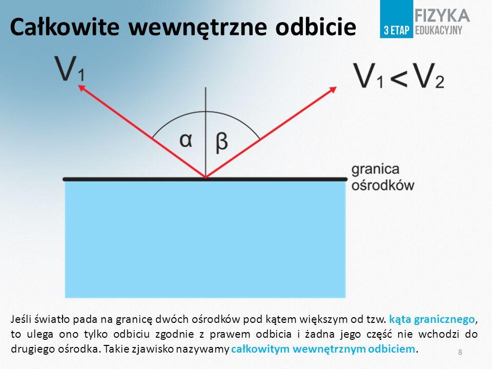 8 Całkowite wewnętrzne odbicie Jeśli światło pada na granicę dwóch ośrodków pod kątem większym od tzw. kąta granicznego, to ulega ono tylko odbiciu zg