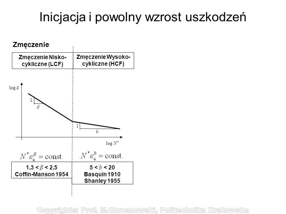 Inicjacja i powolny wzrost uszkodzeń Zmęczenie Zmęczenie Nisko- cykliczne (LCF) Zmęczenie Wysoko- cykliczne (HCF) Zniszczenie Ciągliwe (DCF) Zniszczen