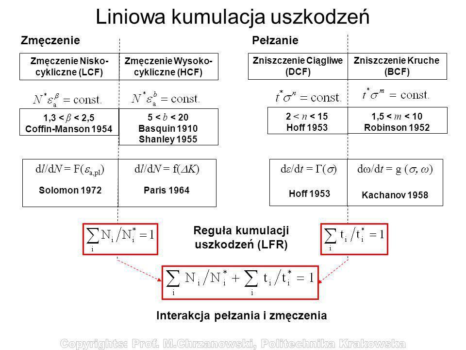 Liniowa kumulacja uszkodzeń Zmęczenie Zmęczenie Nisko- cykliczne (LCF) Zmęczenie Wysoko- cykliczne (HCF) Zniszczenie Ciągliwe (DCF) Zniszczenie Kruche