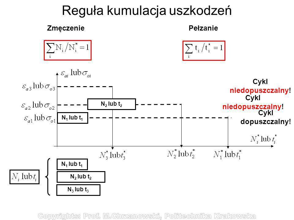 Reguła kumulacja uszkodzeń Zmęczenie Pełzanie N 1 lub t 1 N 2 lub t 2 N 3 lub t 3 Cykl niedopuszczalny! Cykl dopuszczalny! N 1 lub t 1 N 2 lub t 2 Cyk
