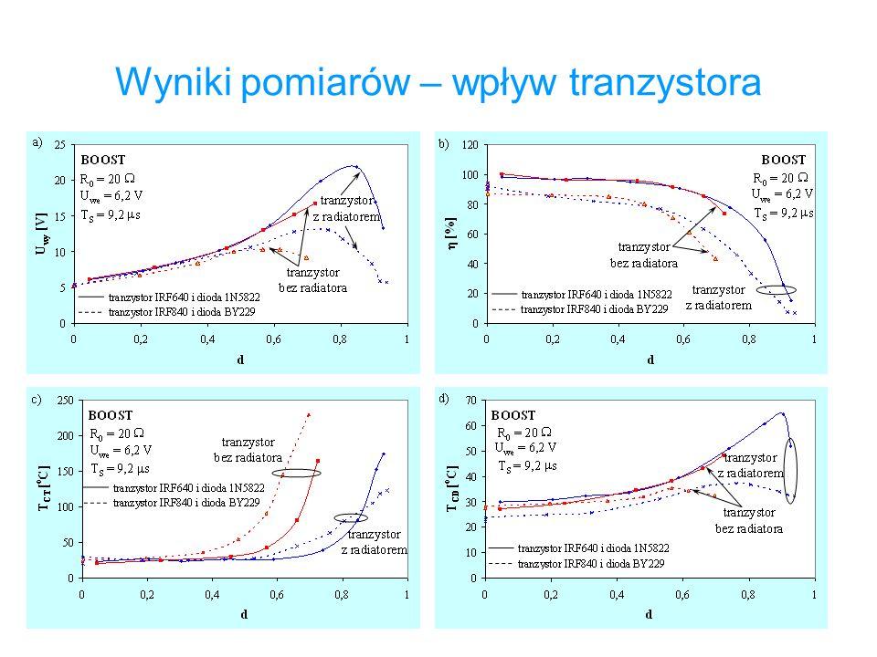 Wyniki pomiarów – wpływ tranzystora