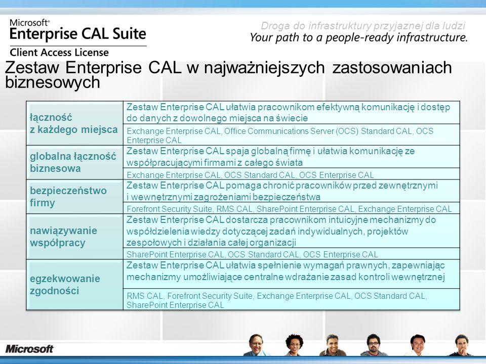 Droga do infrastruktury przyjaznej dla ludzi Zestaw Enterprise CAL w najważniejszych zastosowaniach biznesowych