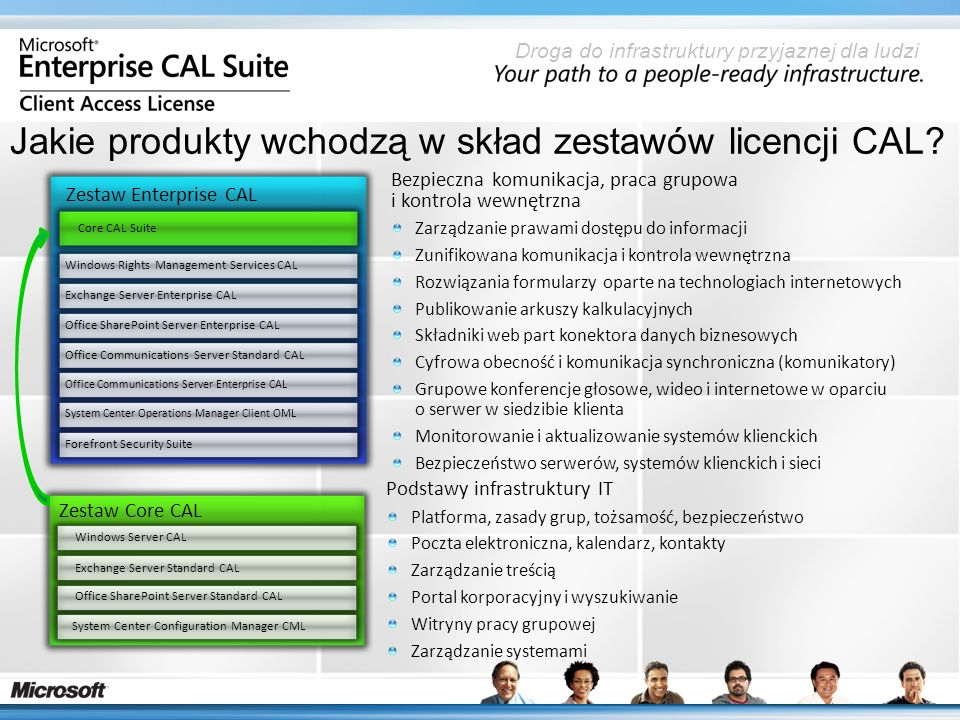 Droga do infrastruktury przyjaznej dla ludzi Uproszczony proces zakupu Zestawy licencji CAL ułatwiają zakup infrastruktury serwerowej organizacje nie muszą negocjować i zamawiać licencji na pojedyncze produkty Zestaw Core CAL Zestaw Enterprise CAL Windows Server CAL Exchange Server Standard CAL Office SharePoint Server Standard CAL System Center Configuration Manager CML Core CAL Suite Windows Rights Management ServicesExchange Server Enterprise CALOffice SharePoint Server Enterprise CAL Office Communications Server Standard CALOffice Communications Server Enterprise CALSystem Center Operations Manager Client OML Forefront Security Suite