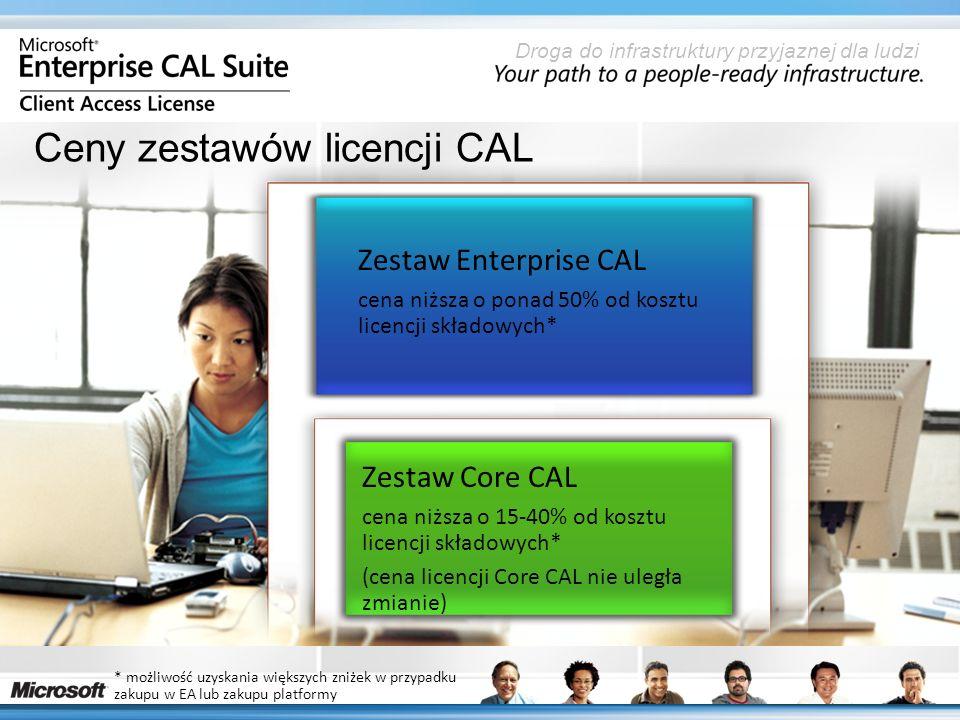 Droga do infrastruktury przyjaznej dla ludzi Ceny zestawów licencji CAL Zestaw Core CAL cena niższa o 15-40% od kosztu licencji składowych* (cena licencji Core CAL nie uległa zmianie) * możliwość uzyskania większych zniżek w przypadku zakupu w EA lub zakupu platformy Zestaw Enterprise CAL cena niższa o ponad 50% od kosztu licencji składowych*