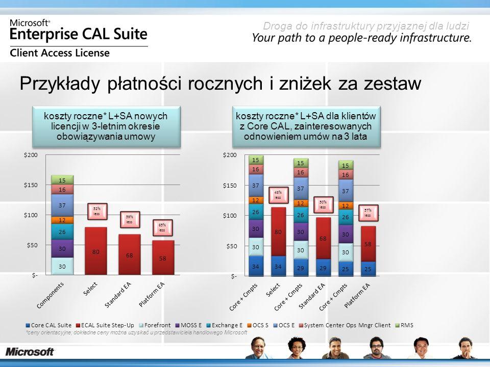 Droga do infrastruktury przyjaznej dla ludzi Przykłady płatności rocznych i zniżek za zestaw koszty roczne* L+SA nowych licencji w 3-letnim okresie obowiązywania umowy koszty roczne* L+SA dla klientów z Core CAL, zainteresowanych odnowieniem umów na 3 lata 52% less 59% less 65% less 43% less 50% less 57% less *ceny orientacyjne; dokładne ceny można uzyskać u przedstawiciela handlowego Microsoft