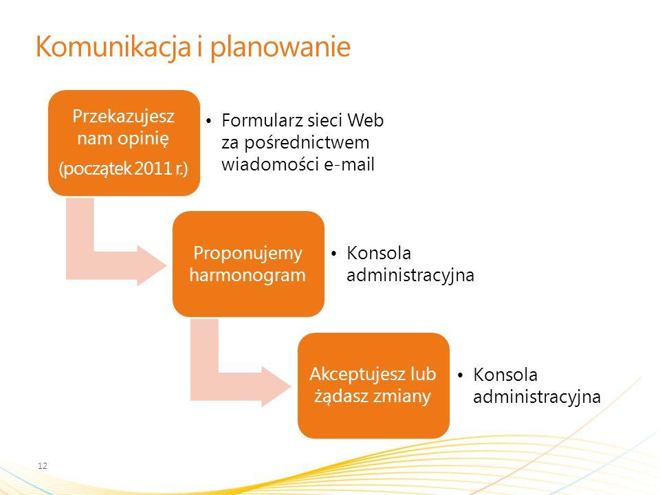 Komunikacja i planowanie Przekazujesz nam opinię (początek 2011 r.) Formularz sieci Web za pośrednictwem wiadomości e-mail Proponujemy harmonogram Konsola administracyjna Akceptujesz lub żądasz zmiany Konsola administracyjna 12