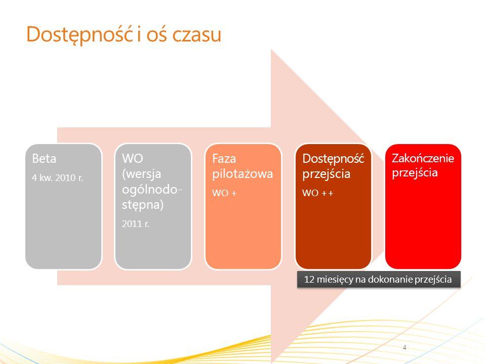 Dostępność i oś czasu Beta 4 kw. 2010 r. WO (wersja ogólnodo- stępna) 2011 r.
