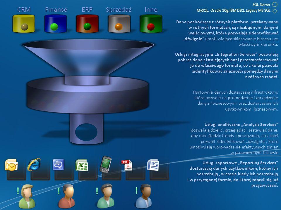 SQL Server MySQL, Oracle 10g,IBM DB2, Legacy MS SQL CRM Finanse ERPSprzedażInne Dane pochodzące z różnych platform, przekazywane w różnych formatach, są niezbędnymi danymi wejściowymi, które pozwalają zidentyfikować dźwignie umożliwiające skierowanie biznesu we właściwym kierunku.