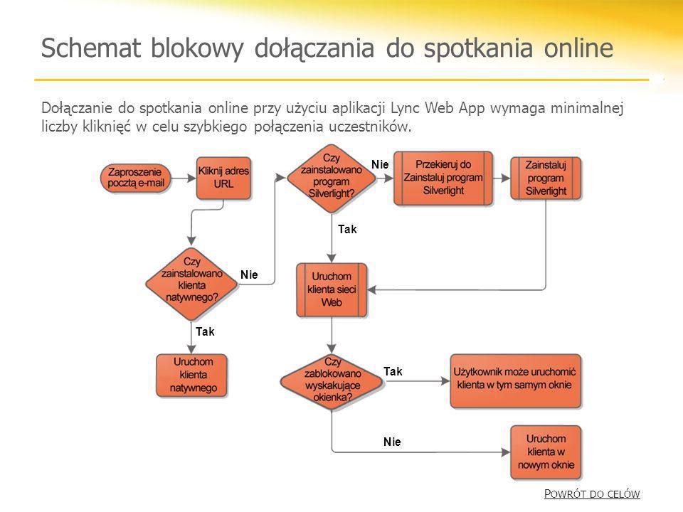 Schemat blokowy dołączania do spotkania online Tak Nie Tak Nie Tak Dołączanie do spotkania online przy użyciu aplikacji Lync Web App wymaga minimalnej