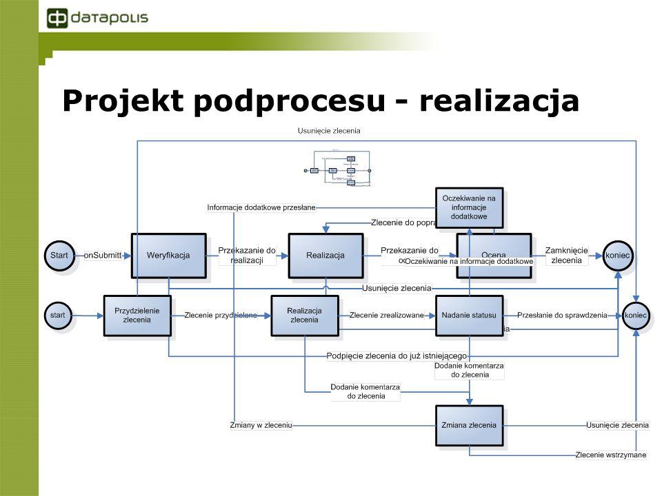 Projekt podprocesu - realizacja