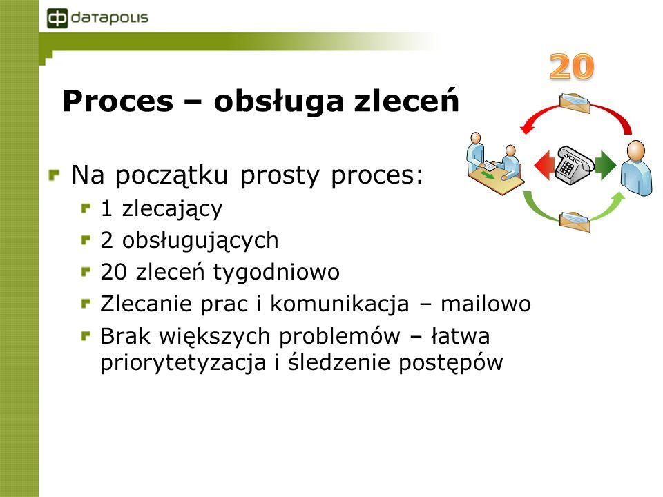 Proces – obsługa zleceń Na początku prosty proces: 1 zlecający 2 obsługujących 20 zleceń tygodniowo Zlecanie prac i komunikacja – mailowo Brak większych problemów – łatwa priorytetyzacja i śledzenie postępów