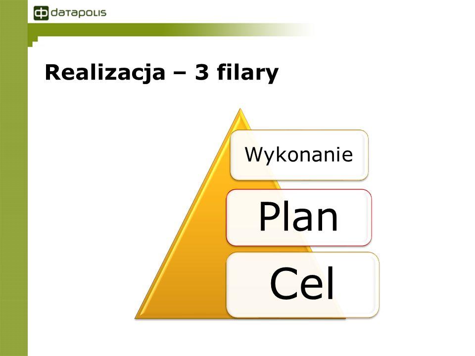 Realizacja – 3 filary Wykonanie Plan Cel
