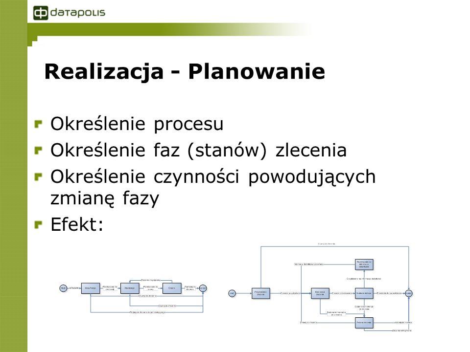 Realizacja - Planowanie Określenie procesu Określenie faz (stanów) zlecenia Określenie czynności powodujących zmianę fazy Efekt:
