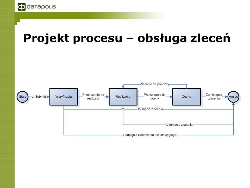 Projekt procesu – obsługa zleceń