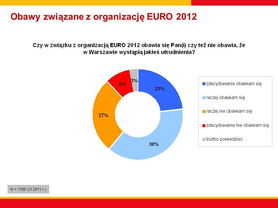 Obawy związane z organizację EURO 2012 N = 1100 (VI 2011 r.)