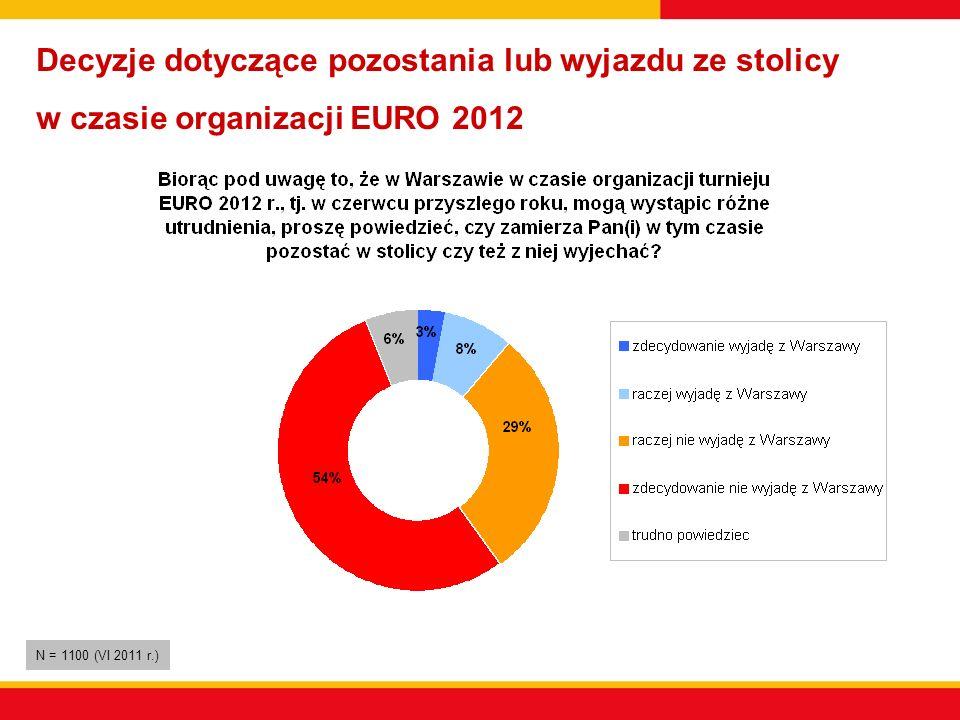 Decyzje dotyczące pozostania lub wyjazdu ze stolicy w czasie organizacji EURO 2012 N = 1100 (VI 2011 r.)