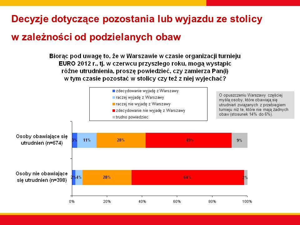 Decyzje dotyczące pozostania lub wyjazdu ze stolicy w zależności od podzielanych obaw O opuszczeniu Warszawy częściej myślą osoby, które obawiają się utrudnień związanych z przebiegiem turnieju niż te, które nie mają żadnych obaw (stosunek 14% do 6%).