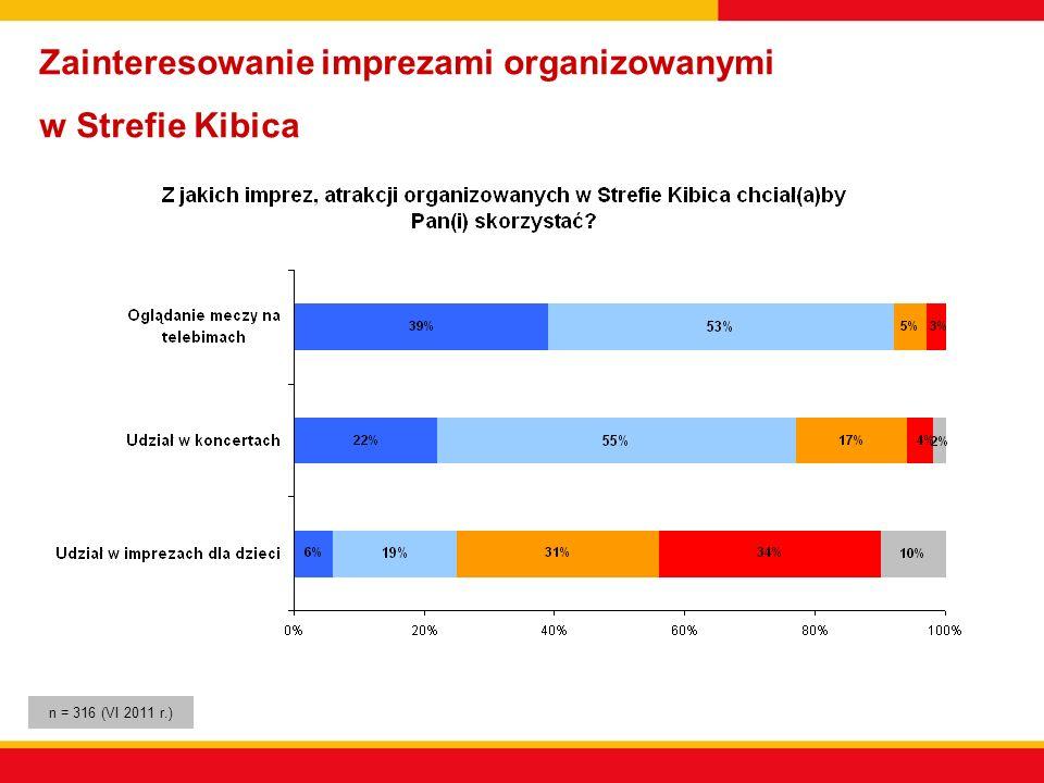 Zainteresowanie imprezami organizowanymi w Strefie Kibica n = 316 (VI 2011 r.)