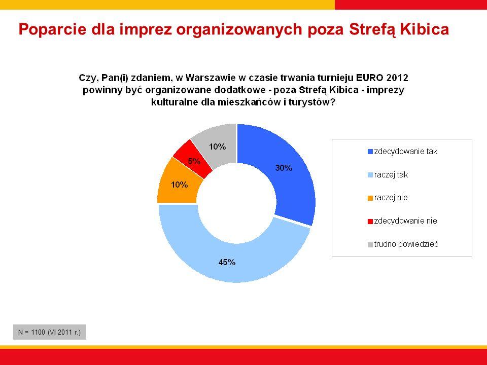 Poparcie dla imprez organizowanych poza Strefą Kibica N = 1100 (VI 2011 r.)