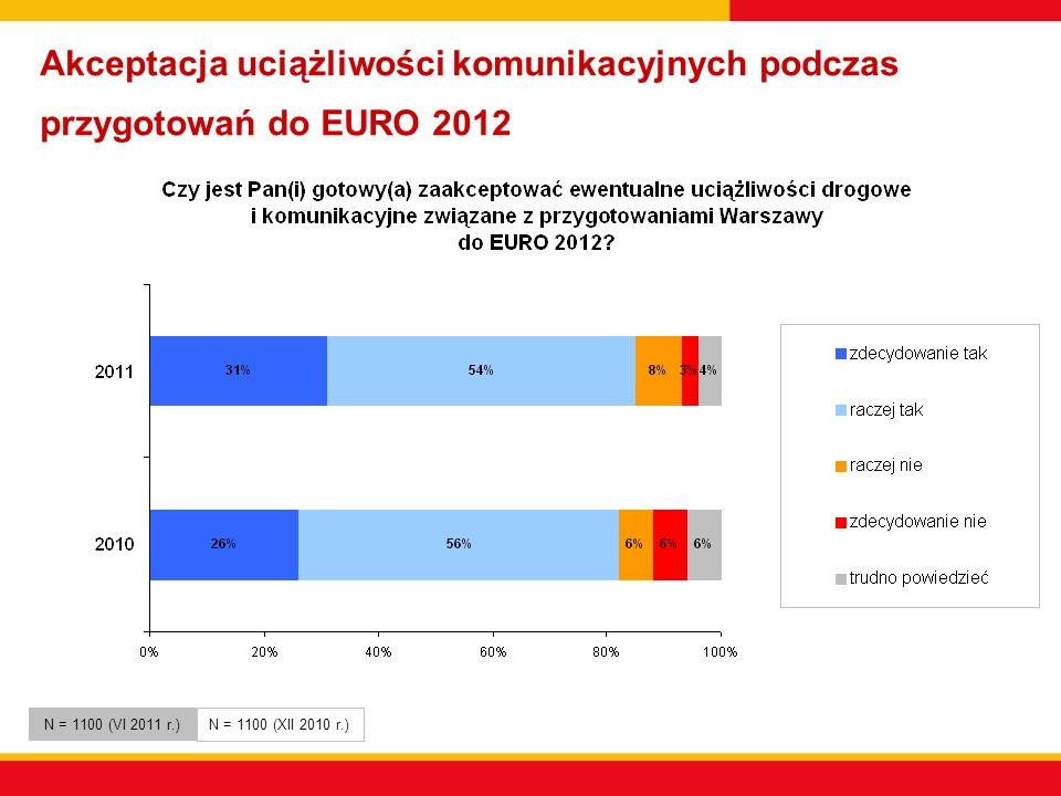 Akceptacja uciążliwości komunikacyjnych podczas przygotowań do EURO 2012 N = 1100 (VI 2011 r.) N = 1100 (XII 2010 r.)