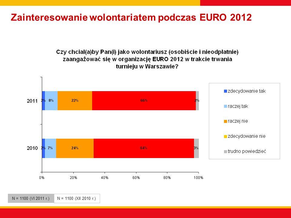 Zainteresowanie wolontariatem podczas EURO 2012 N = 1100 (VI 2011 r.) N = 1100 (XII 2010 r.)
