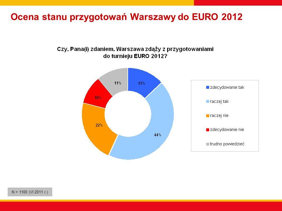 Ocena stanu przygotowań Warszawy do EURO 2012 N = 1100 (VI 2011 r.)