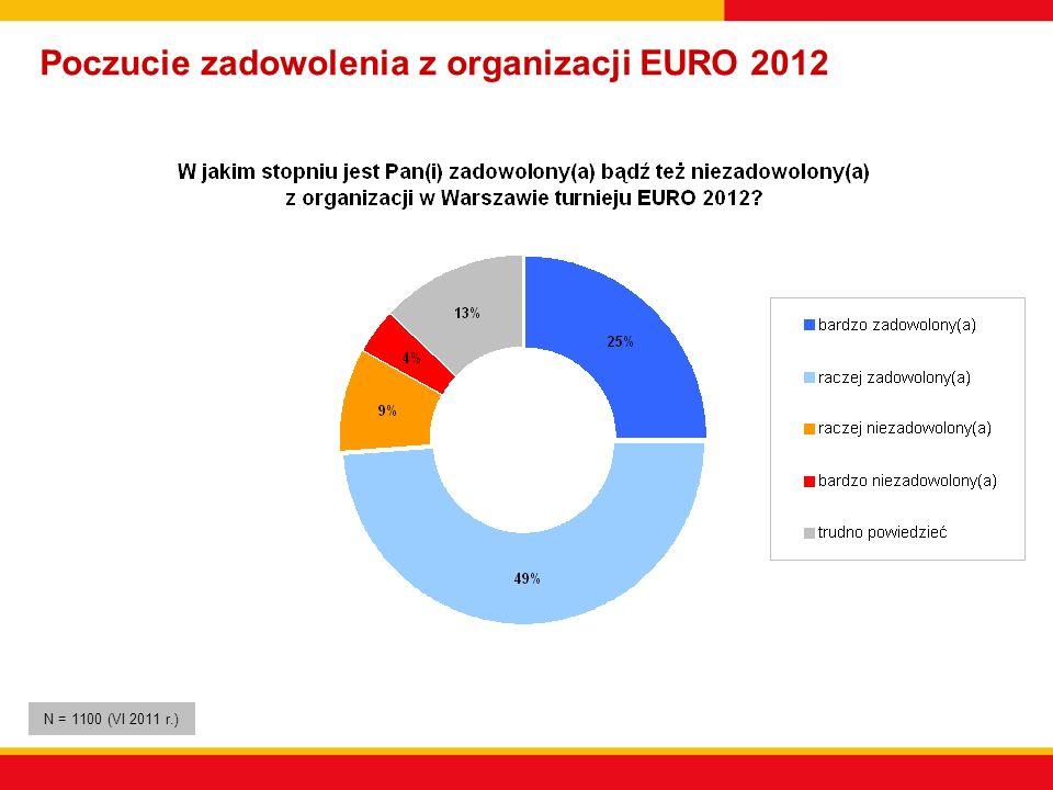 Poczucie zadowolenia z organizacji EURO 2012 N = 1100 (VI 2011 r.)