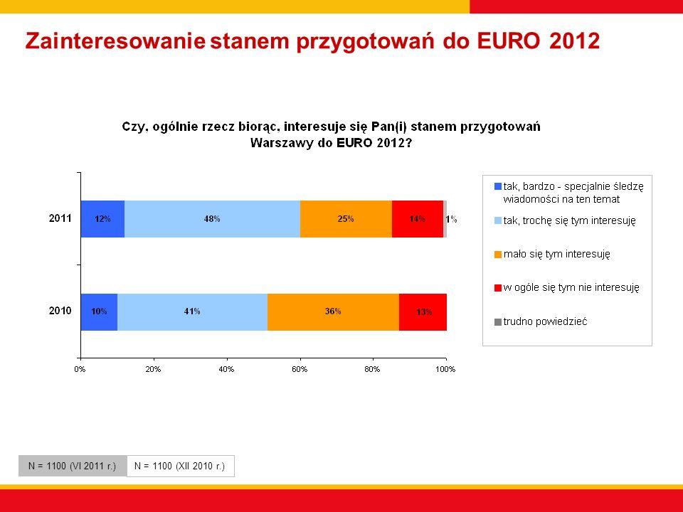 Zainteresowanie stanem przygotowań do EURO 2012 N = 1100 (VI 2011 r.) N = 1100 (XII 2010 r.)
