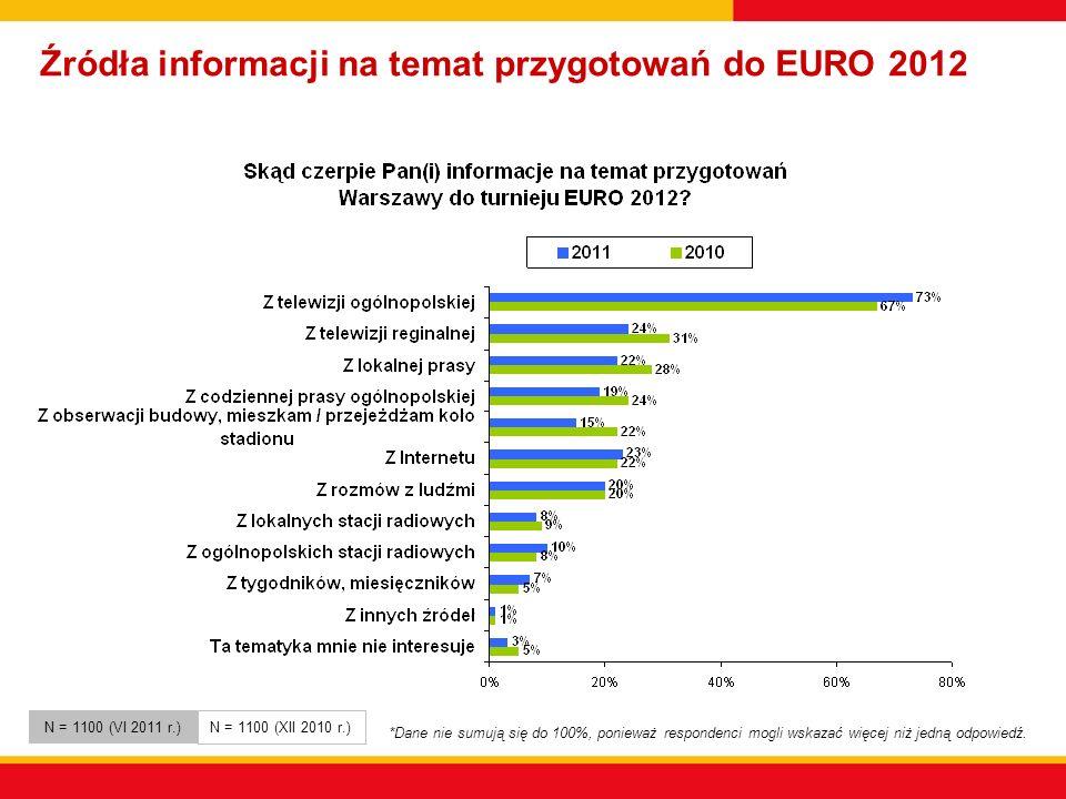 Źródła informacji na temat przygotowań do EURO 2012 *Dane nie sumują się do 100%, ponieważ respondenci mogli wskazać więcej niż jedną odpowiedź.