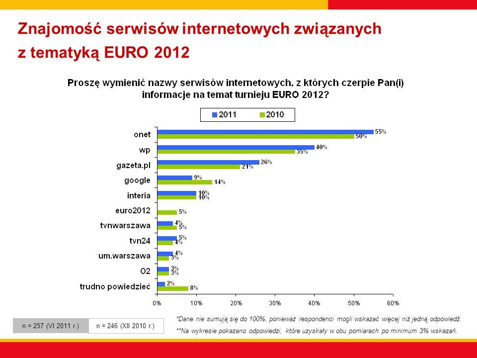 Znajomość serwisów internetowych związanych z tematyką EURO 2012 *Dane nie sumują się do 100%, ponieważ respondenci mogli wskazać więcej niż jedną odpowiedź.