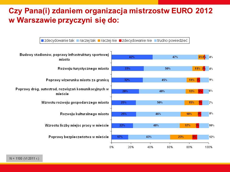 Czy Pana(i) zdaniem organizacja mistrzostw EURO 2012 w Warszawie przyczyni się do: N = 1100 (VI 2011 r.)