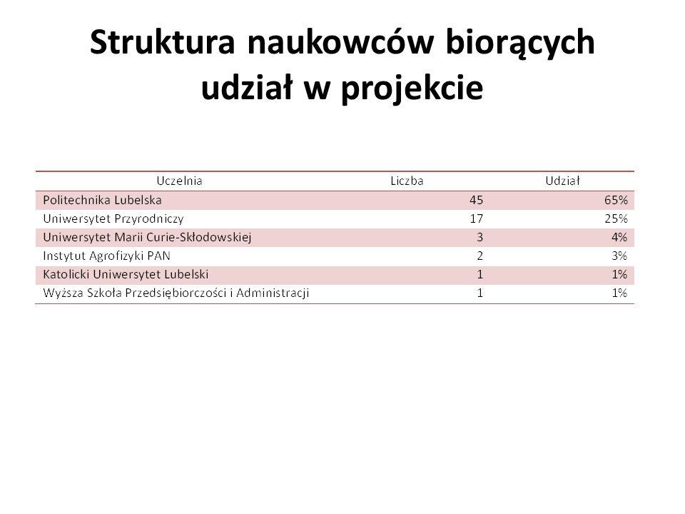 Struktura naukowców biorących udział w projekcie