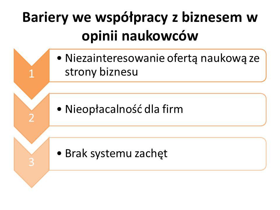 Bariery we współpracy z biznesem w opinii naukowców 1 Niezainteresowanie ofertą naukową ze strony biznesu 2 Nieopłacalność dla firm 3 Brak systemu zachęt