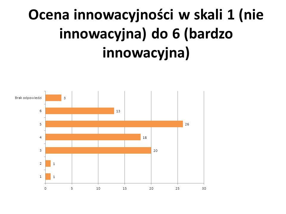 Ocena innowacyjności w skali 1 (nie innowacyjna) do 6 (bardzo innowacyjna)