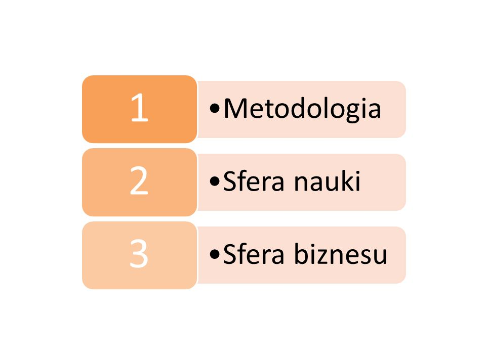 Metodologia 1 Sfera nauki 2 Sfera biznesu 3