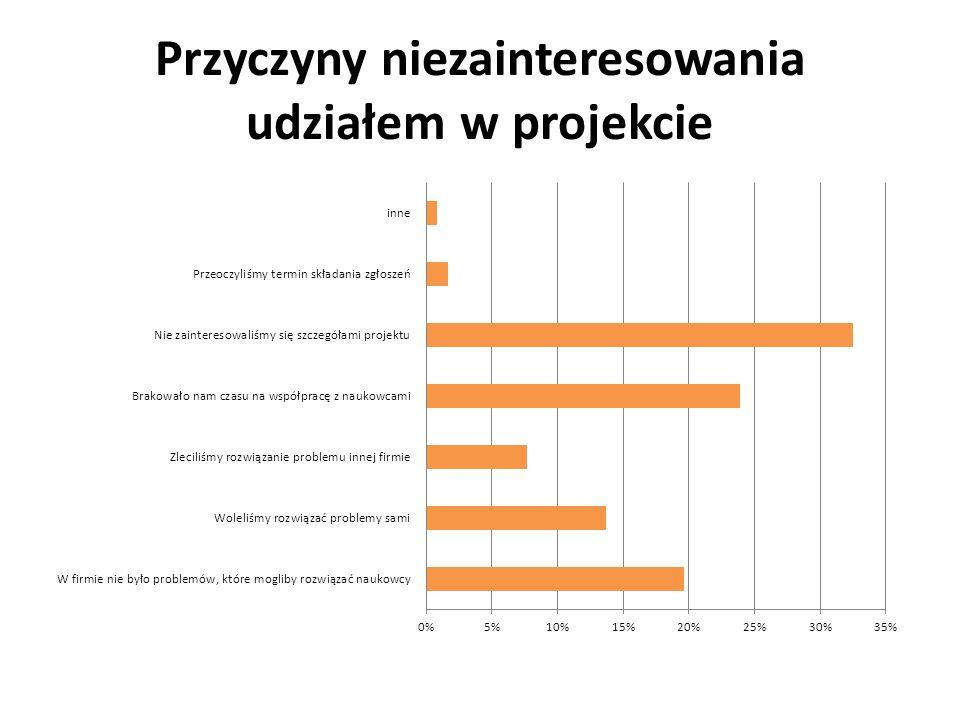 Przyczyny niezainteresowania udziałem w projekcie