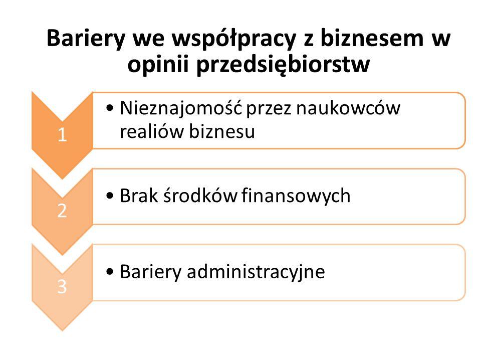 Bariery we współpracy z biznesem w opinii przedsiębiorstw 1 Nieznajomość przez naukowców realiów biznesu 2 Brak środków finansowych 3 Bariery administracyjne