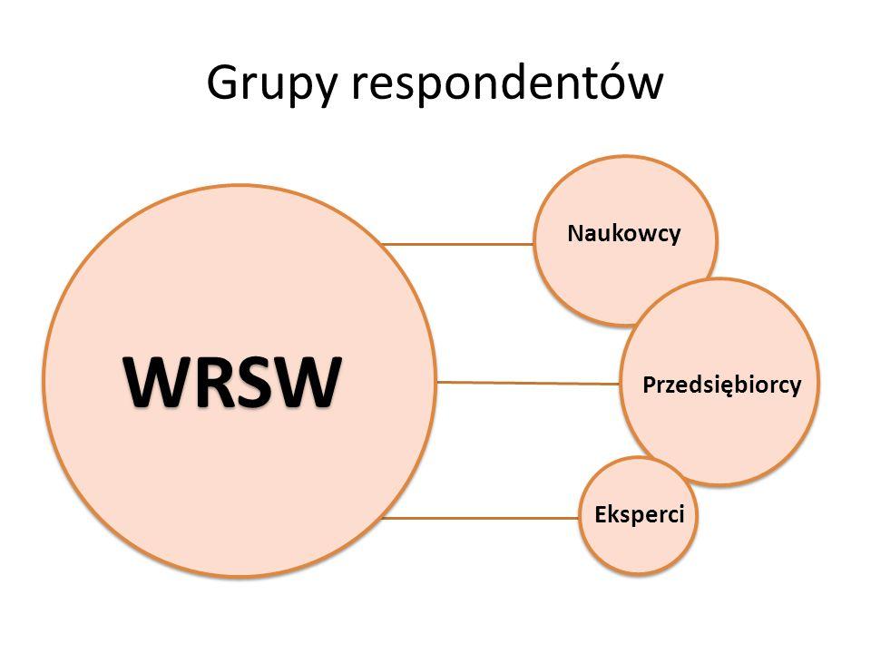Grupy respondentów WRSW Naukowcy Przedsiębiorcy Eksperci
