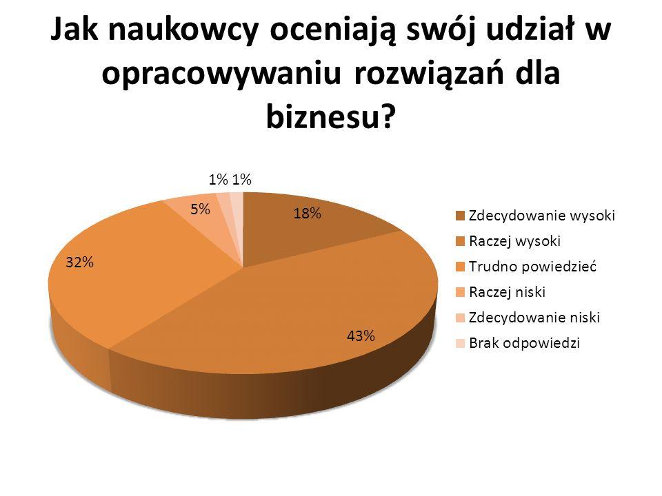 Struktura naukowców zgłoszonych do projektu