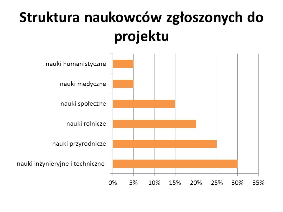 Marzena Szewczuk-Stępień Łukasz Dymek Maciej Maj