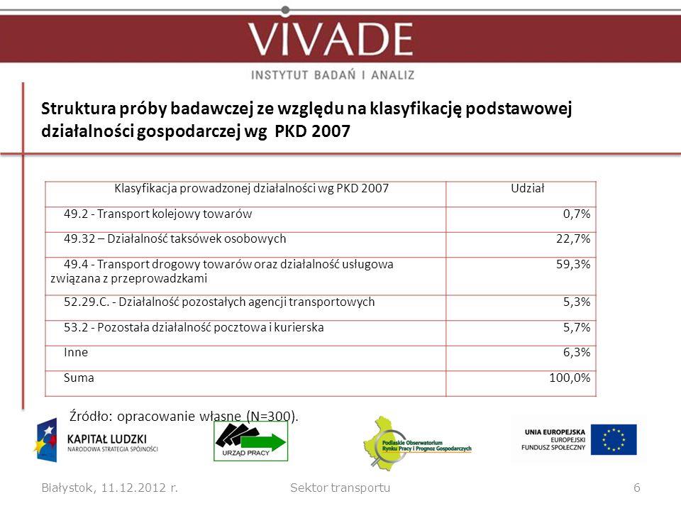 Struktura próby badawczej ze względu na klasyfikację podstawowej działalności gospodarczej wg PKD 2007 Białystok, 11.12.2012 r.Sektor transportu6 Klasyfikacja prowadzonej działalności wg PKD 2007Udział 49.2 - Transport kolejowy towarów0,7% 49.32 – Działalność taksówek osobowych22,7% 49.4 - Transport drogowy towarów oraz działalność usługowa związana z przeprowadzkami 59,3% 52.29.C.