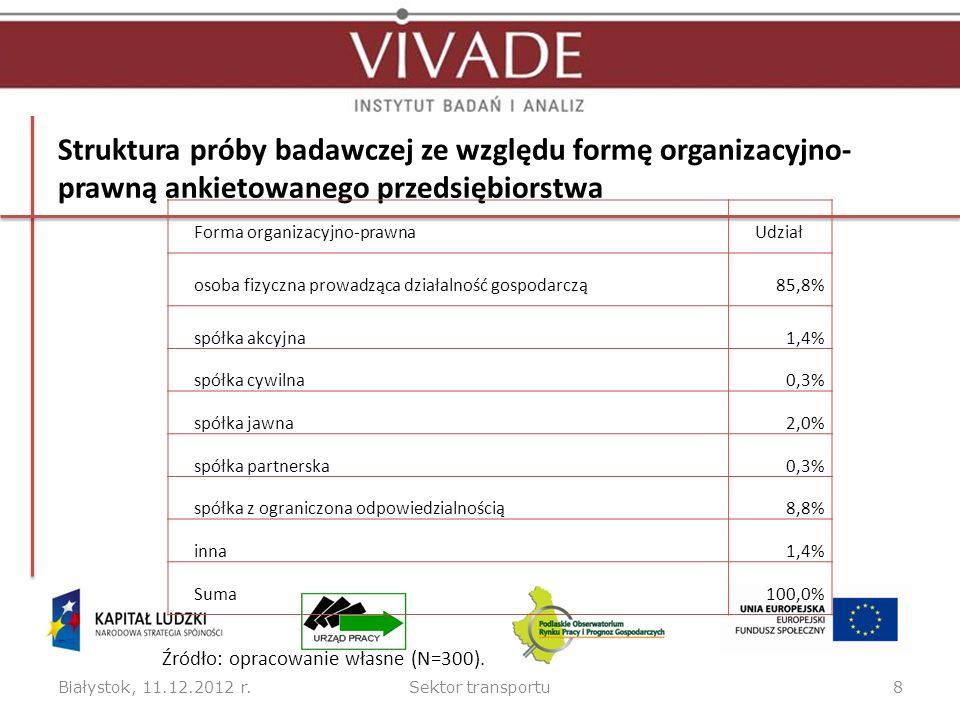 Struktura próby badawczej ze względu formę organizacyjno- prawną ankietowanego przedsiębiorstwa Białystok, 11.12.2012 r.Sektor transportu8 Forma organizacyjno-prawnaUdział osoba fizyczna prowadząca działalność gospodarczą85,8% spółka akcyjna1,4% spółka cywilna0,3% spółka jawna2,0% spółka partnerska0,3% spółka z ograniczona odpowiedzialnością8,8% inna1,4% Suma100,0% Źródło: opracowanie własne (N=300).