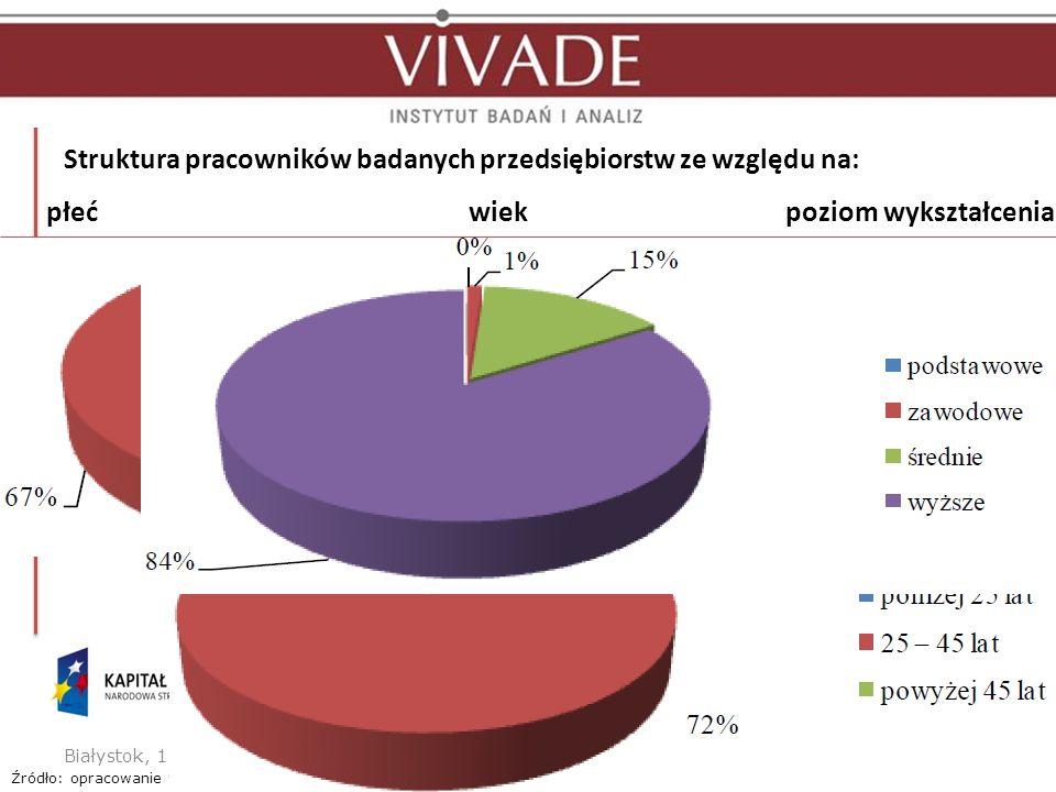 Struktura pracowników badanych przedsiębiorstw ze względu na: Białystok, 11.12.2012 r.2Sektor handlu i usług elektronicznych Źródło: opracowanie własne (N=60).