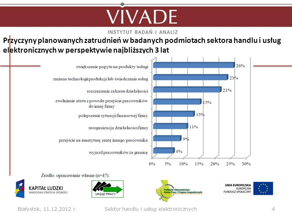 Przyczyny planowanych zatrudnień w badanych podmiotach sektora handlu i usług elektronicznych w perspektywie najbliższych 3 lat Białystok, 11.12.2012 r.4Sektor handlu i usług elektronicznych