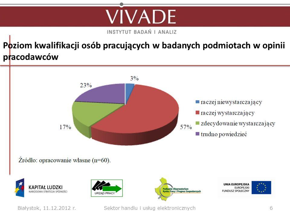 Białystok, 11.12.2012 r.6Sektor handlu i usług elektronicznych Poziom kwalifikacji osób pracujących w badanych podmiotach w opinii pracodawców