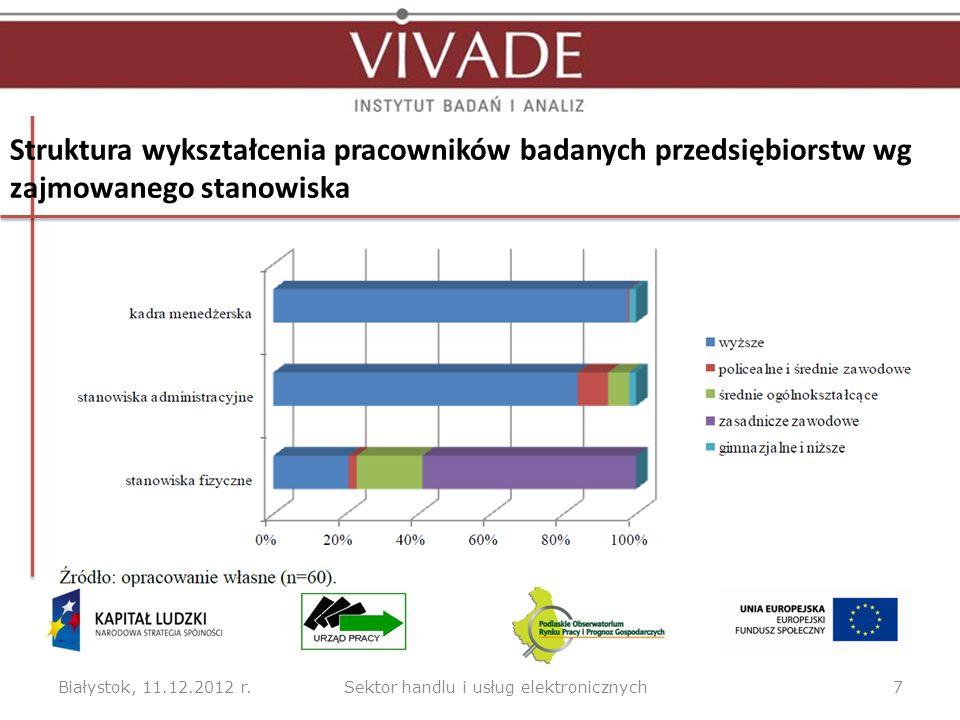 Białystok, 11.12.2012 r.7Sektor handlu i usług elektronicznych Struktura wykształcenia pracowników badanych przedsiębiorstw wg zajmowanego stanowiska