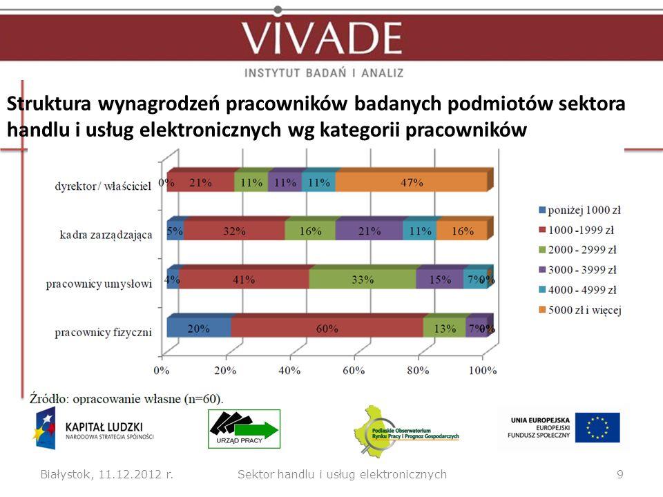Białystok, 11.12.2012 r.9Sektor handlu i usług elektronicznych Struktura wynagrodzeń pracowników badanych podmiotów sektora handlu i usług elektronicznych wg kategorii pracowników
