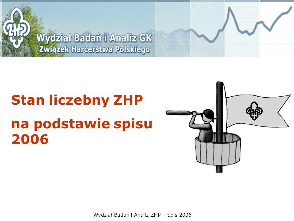 Wydział Badań i Analiz ZHP – Spis 2006 Stan liczebny ZHP 1998 – 387.161 1999 – 318.343 (odeszło 68.818 osób – ok.