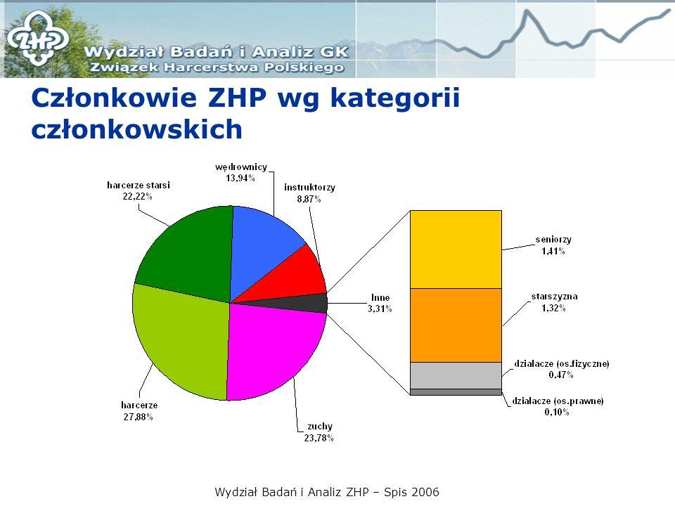 Wydział Badań i Analiz ZHP – Spis 2006 Członkowie ZHP wg kategorii członkowskich