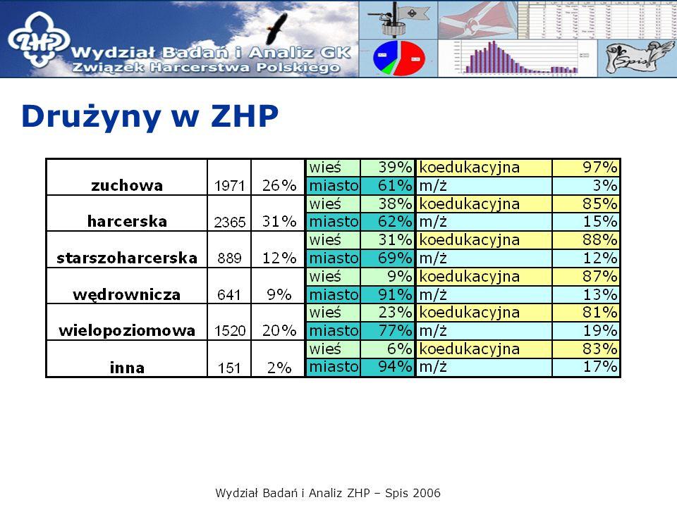 Wydział Badań i Analiz ZHP – Spis 2006 Drużyny w ZHP